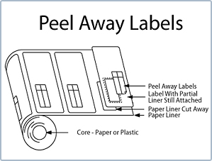 Flexographic Peel Away Label for the Medical Device Industry